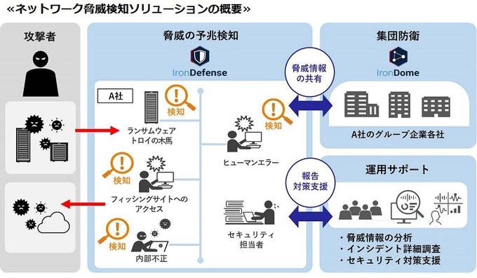 日立ソリューションズ・クリエイト、「IronDefense」などを活用した「ネットワーク脅威検知ソリューション」