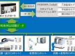 安川電機、セルの様々なデータを時系列に同期し統合的に制御する「YRM-X(テン)コントローラ」