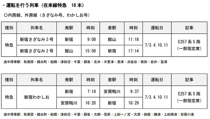 JR東日本、指定席発売を見合わせていた臨時列車(7月1日~9月30日)の運転計画について発表