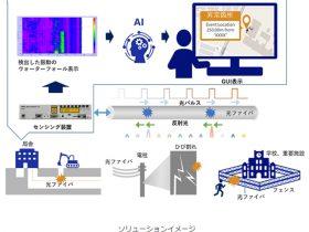 NEC、AIを活用した光ファイバセンシングソリューション