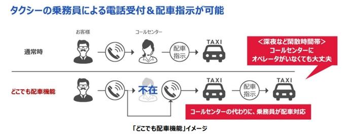 デンソーテン、「どこでも配車機能」を搭載した小規模事業者向け「新世代タクシー支援システム」の新モデル