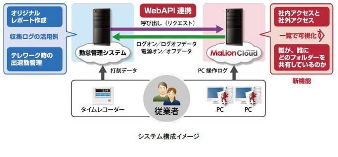 インターコム、情報漏洩対策+IT資産管理クラウドサービス「MaLionCloud」のVer.6.3