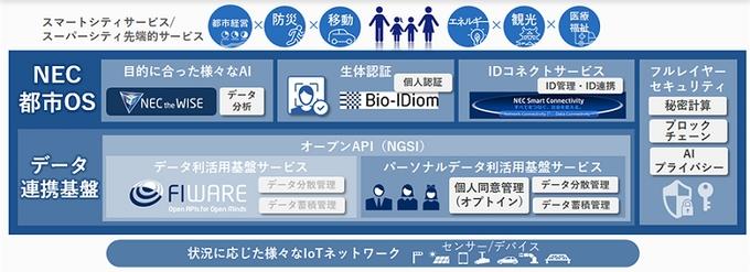 NEC、AIや生体認証技術などを組み合わせスーパーシティに必要な機能を提供するクラウドサービス「NEC都市OS」