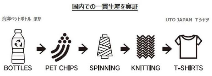 三陽商会、ペットボトルの回収から再生すべてを日本国内でおこなったECOALF 「UTO JAPAN Tシャツ」