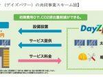 Daigasエナジー、自家消費型太陽光発電サービスにおける山善との業務提携について発表