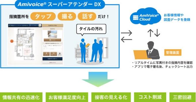アドバンスト・メディア、建設・不動産業界向け スマート内覧会アプリ「AmiVoice スーパーアテンダーDX」