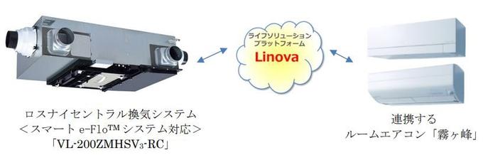 三菱電機、住宅用全熱交換型換気機器「ロスナイセントラル換気システム<スマート e-Flo システム対応>」