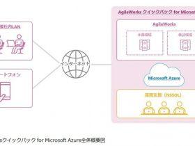 日鉄ソリューションズ、「AgileWorksクイックパック for Microsoft Azure」